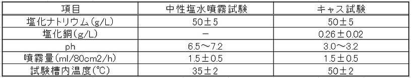 中性塩水噴霧試験、キャス試験の主な試験条件.jpg