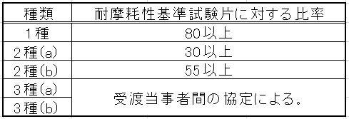往復運動平面摩耗試験での耐摩耗性(単位%)
