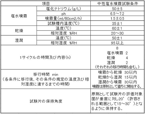 中性塩水噴霧試験サイクル試験方法の試験条件.jpg