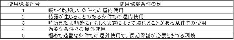 プラスチック上の装飾メッキの使用環境番号と条件(JIS H 8630).jpg