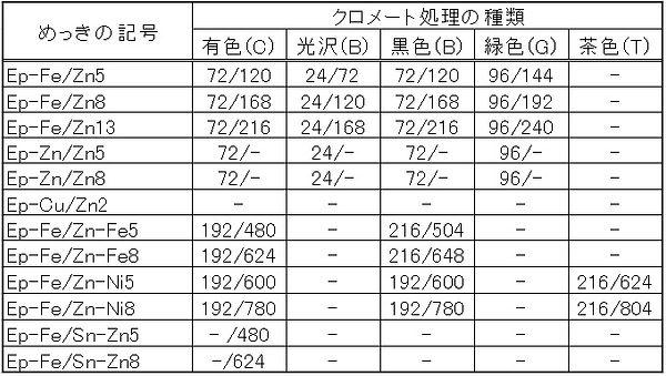 クロメート耐食性試験.jpg