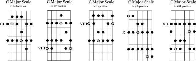 C major scale for guitar in five positions