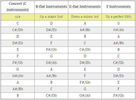 Instrument Transposition Chart