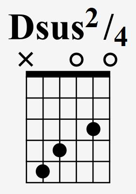 guitar chord diagram for Dsus24