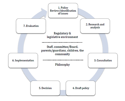 Policyprocess.png