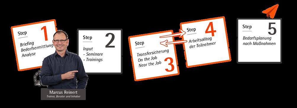 Reinert Training Transfersicherung.png