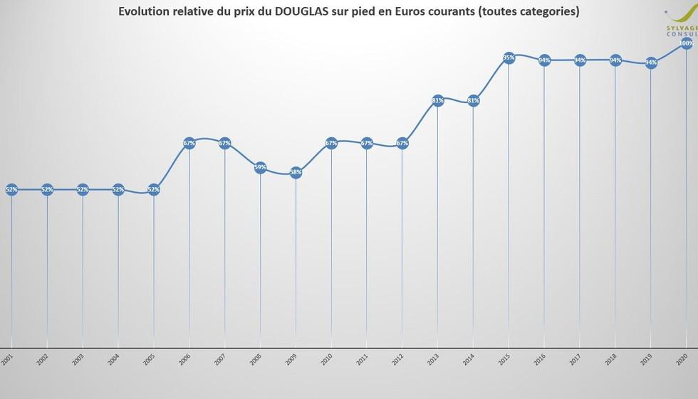 DOUGLAS_TTC_EuroCourant.JPG
