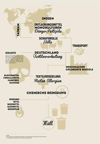 Roh Stoff Malluvia Marcella Breugl München Innenarchitektin Möbeldesign Masterarbeit Algen Modulares Möbel Loungemöbel