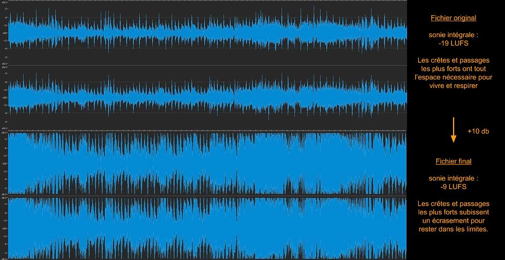 Augmentation du loudness (sonie)