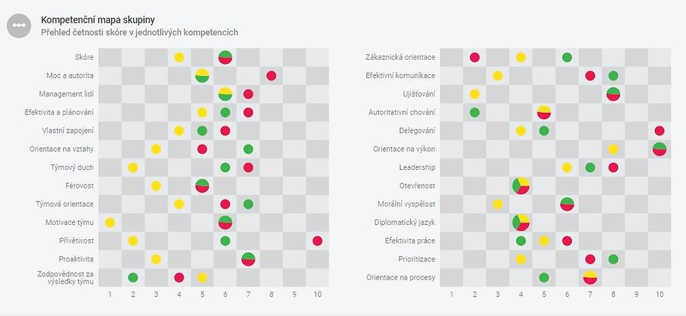 kompetenční mapa behavera