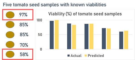 Tomato viability2.jpg