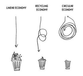 circulair bouwen - de financiële voordelen