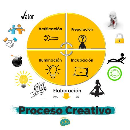 El Proceso Creativo ¿Son lineales las etapas que lo conforman?