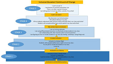 Inclusion Continuum of Change.jpg