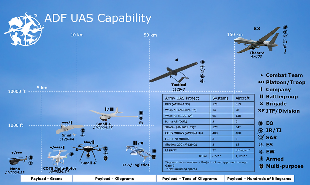 Tactical, Operational and Strategic Capabilities of ADF UAS Capability