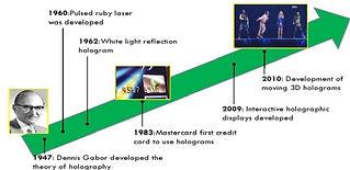 timeline-holography.jpg