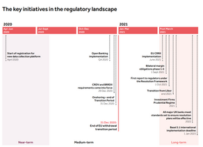 Regulatory Initiatives Grid