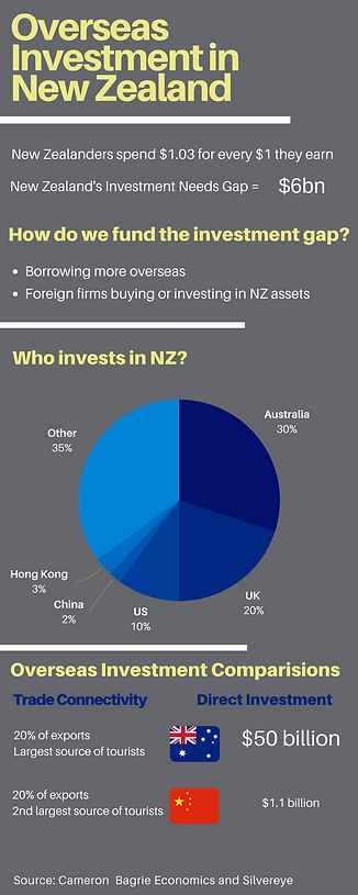 Overseas investment in New Zeland