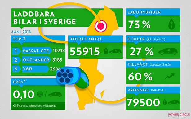 Över 55 000 laddbara bilar i Sverige