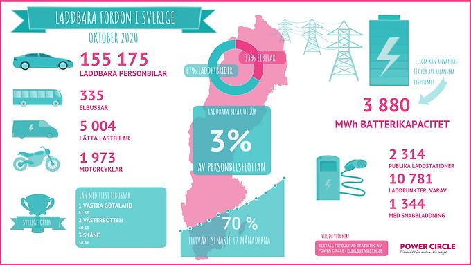 Laddbara bilar och lätta lastbilar ökar starkt i Sverige i oktober 2020