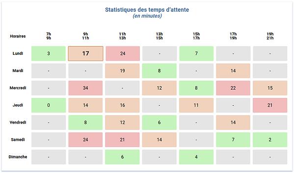 Exemple de statistiques des durées moyennes d'attente à l'extérieur des commerces en période de confinement à Sèvres