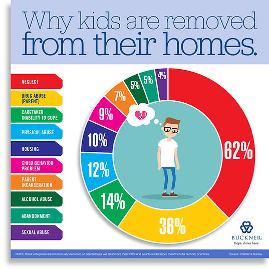 why-kids-are-removed-from-homes-to-foste