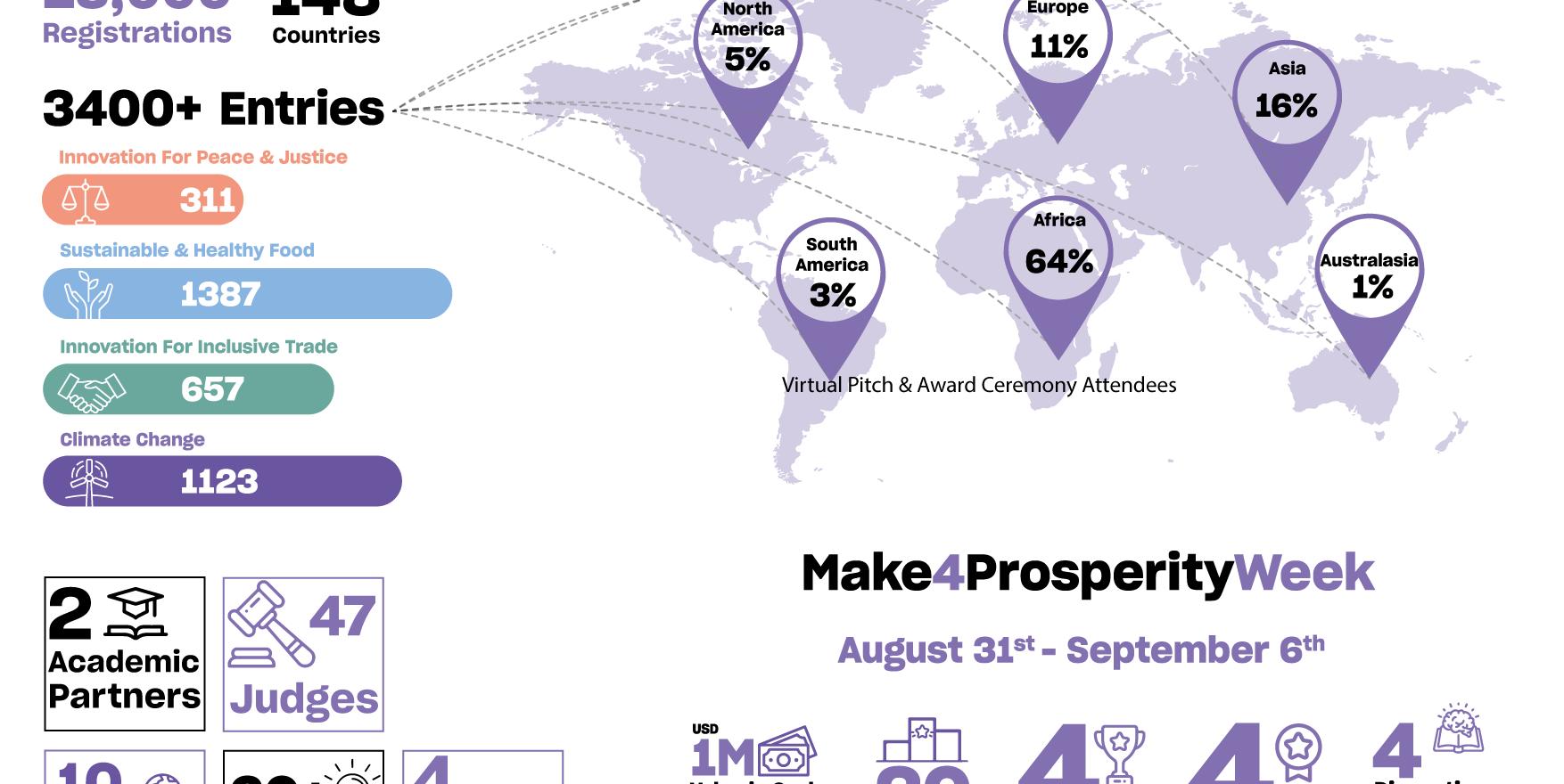 Mohammed bin Rashid Initiative for Global Prosperity