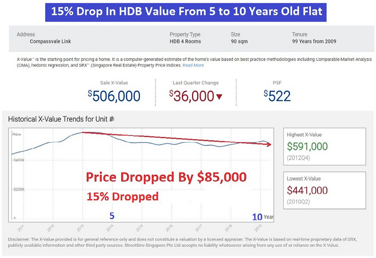 15% drop in hdb value wee property.png