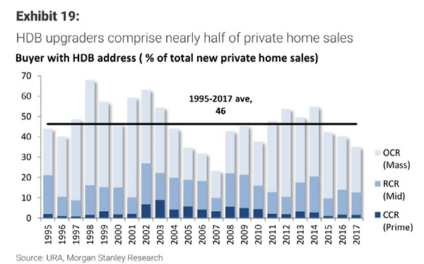 % of buyers with hdb address wee propert