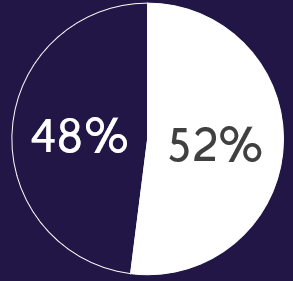 52% have legal issue every 2 years.PNG