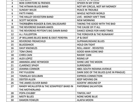 Stripped Back is Most Played Album in IBBA April Chart
