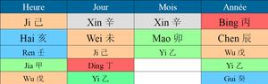 bazi chester bennington linkin park thème astrologie chinoise