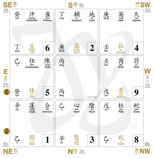 Graphique Qi Men Dun Jia