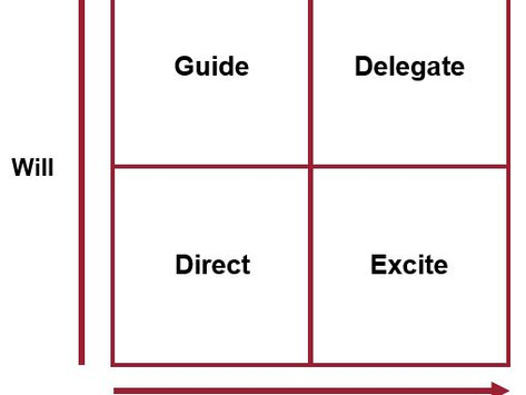 Knowing When to Delegate