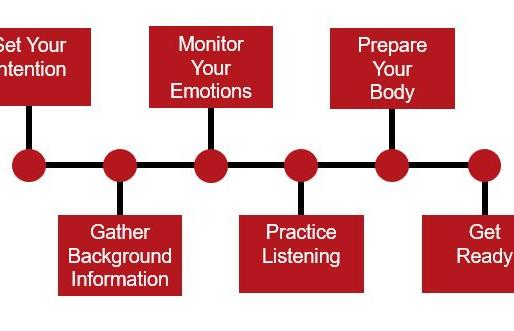 Listening Preparation Process
