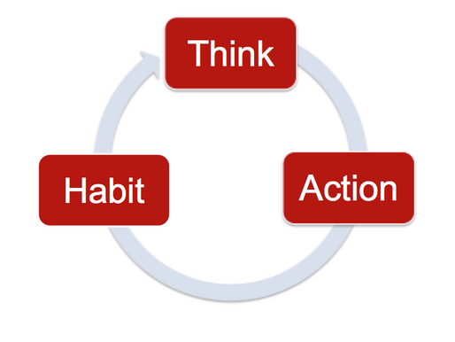 Changing How You Think Can Shape Your Actions