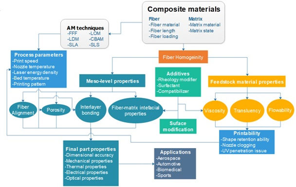 Latest paper accepted by Advanced Materials Technologies