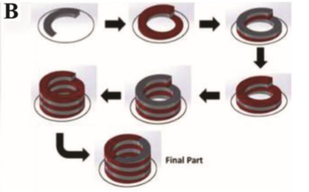 Latest paper accepted for publication in International Journal of Bioprinting