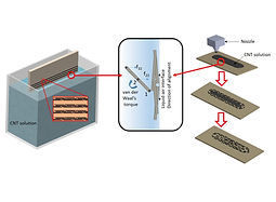 Latest paper accepted by Advanced Materials Interfaces