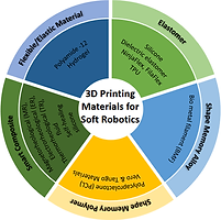 Latest paper accepted for publication in Rapid Prototyping Journal