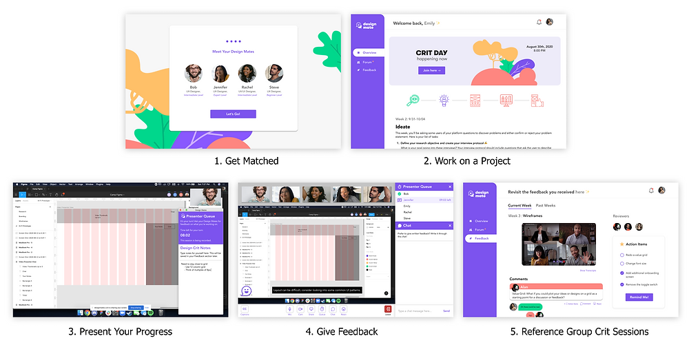 User Flow: Get matched with a team, work on a project, present your progress, give feedback, and reference group crit sessions