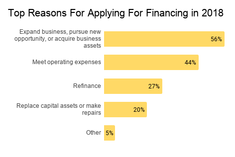 Top reasons for applying for financing in 2018