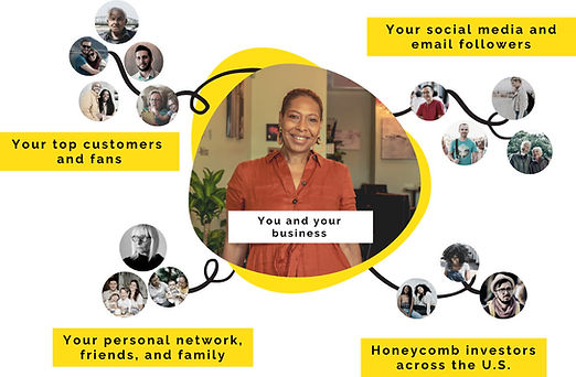 Grow your business with local dollars from your top customers and fans, your personal network, your social media and email followers, and Honeycomb investors across the U.S.