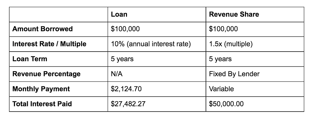 A table shows the differences between a $100,000 loan and a $100,000 revenue share