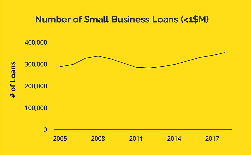 A line graph showing small increase in small business loans from 2005 to 2017