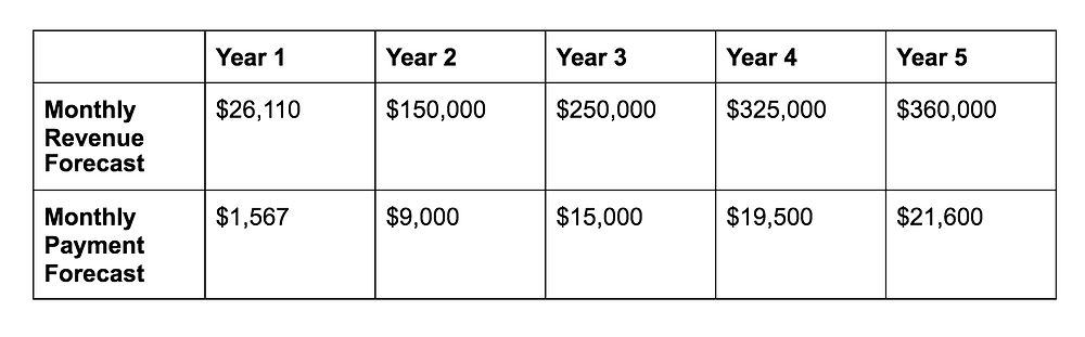 A table shows the monthly revenue forecast and monthly payment forecast for a business's first five years