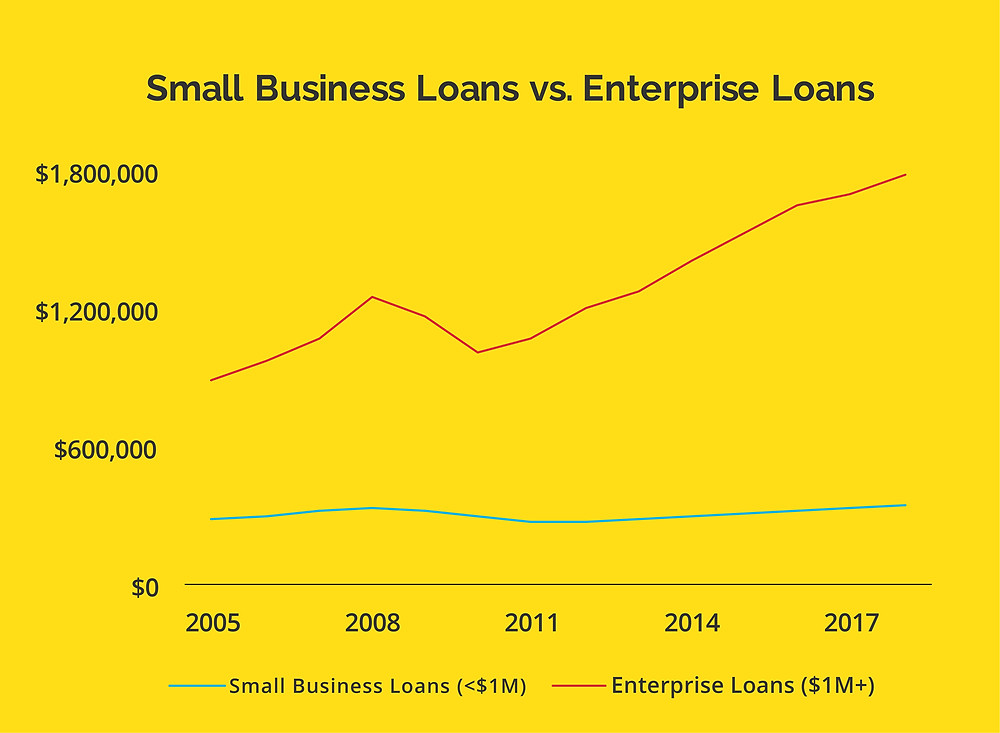 A line graph showing disparity between high enterprise loans and low small business loans