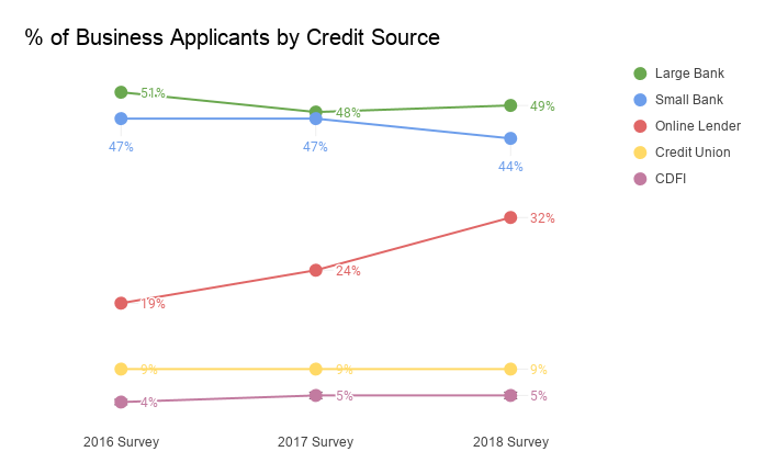 percentage of business applicants by credit source