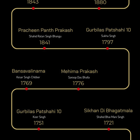 Timeline of Sikh Literature - Supplementary Materials