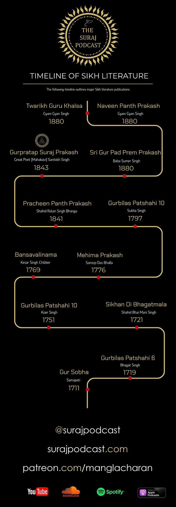 Sikh Literature Timeline.jpg